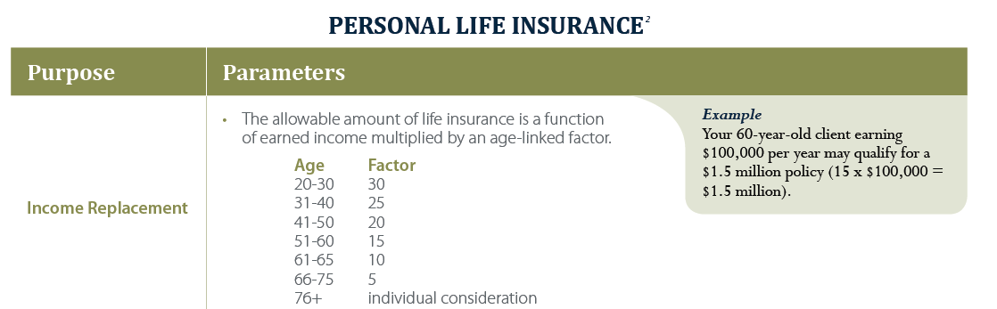how much life insurance can I get?