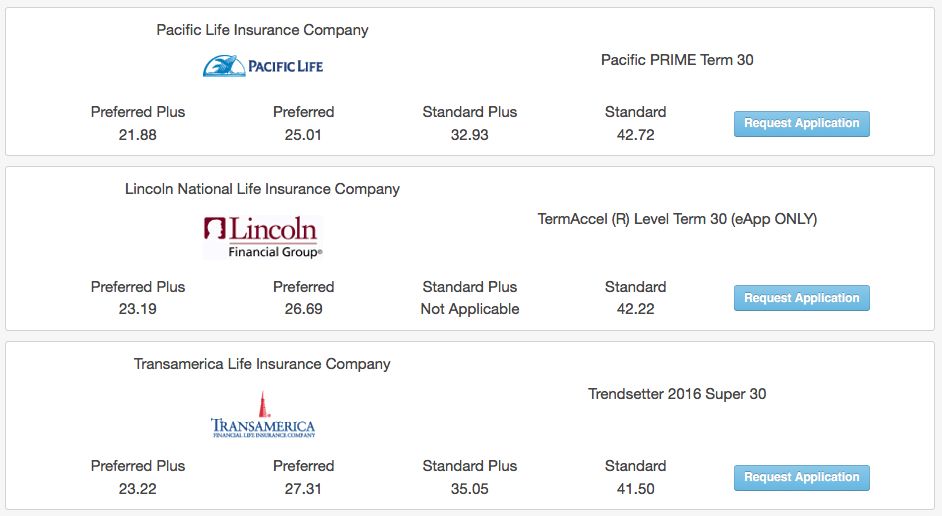 mortgage life insurance cost chart